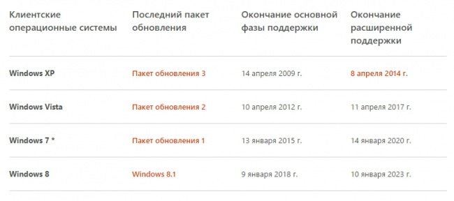 Windows 10 будет поддерживаться больше 10 лет