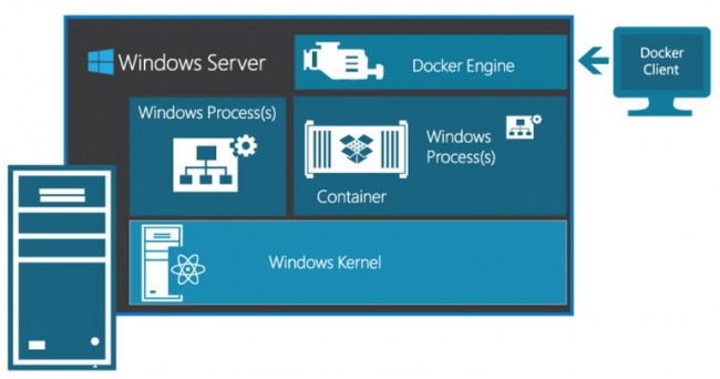 Состоялся релиз Windows Server 2016 Technical Preview 3